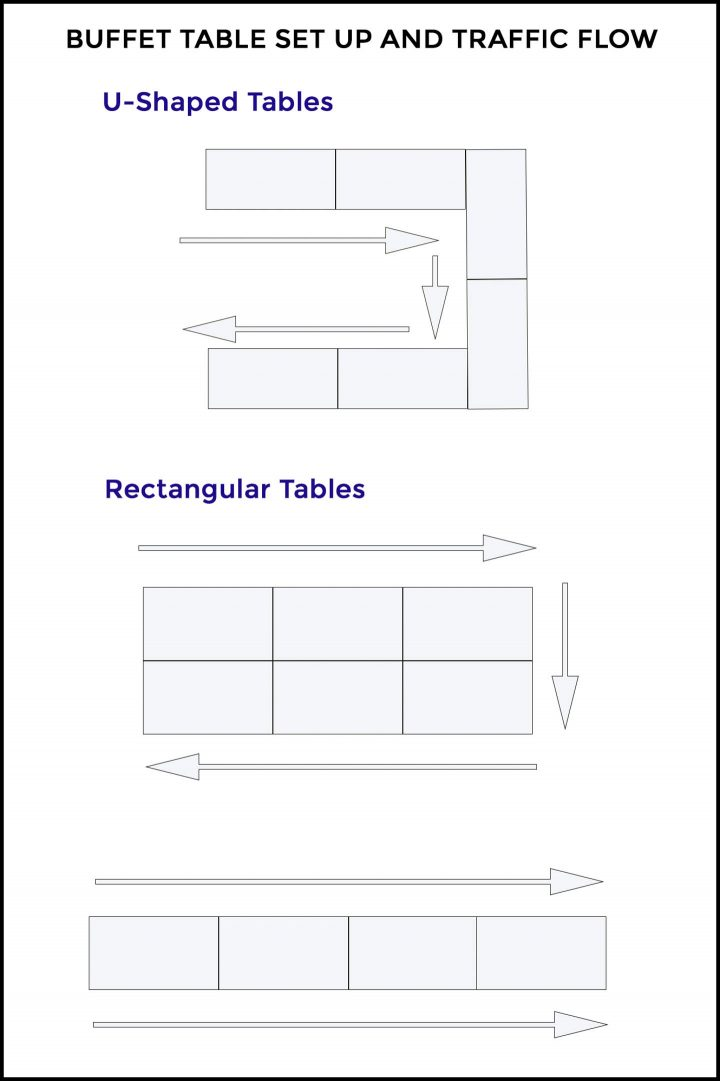 Buffet table set up and traffic flow diagrams